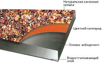асбоцементные листы с натуральной каменной крошкой