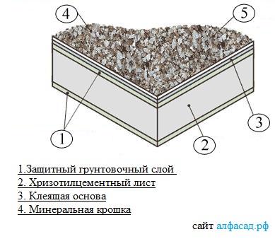 структура фасадной плиты с каменной крошкой